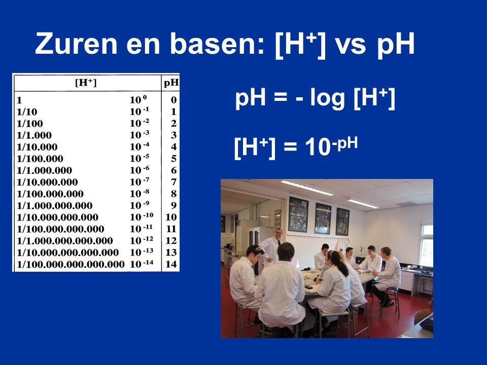 Zuren en basen: [H+] vs pH
